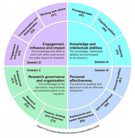 Diagram depicting the four domains of the Researcher Development Framework