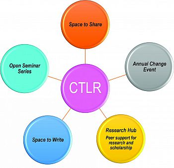 CTLR structure visual