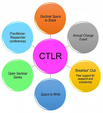 CTLR structure visual - newer