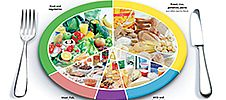 NHS image showing plate divided into food-group portions