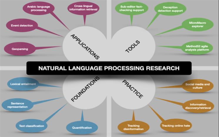 Natural language processing diagram