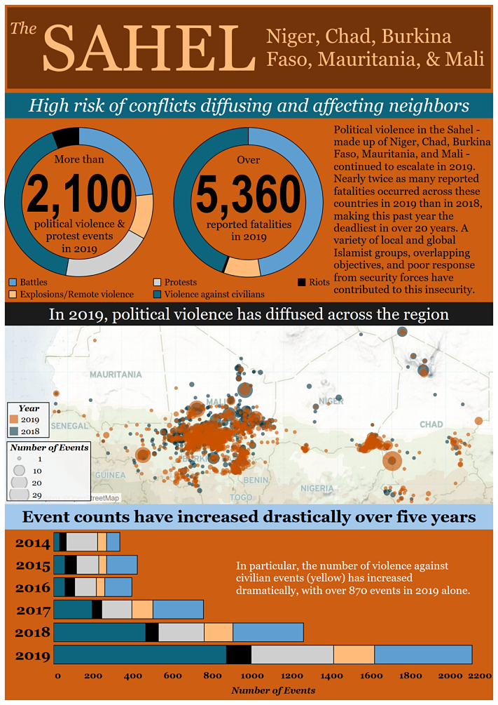 ACLED Sahel data infographic