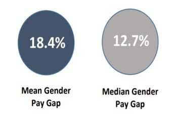 infographic showing mean and media gender pay gaps 2021