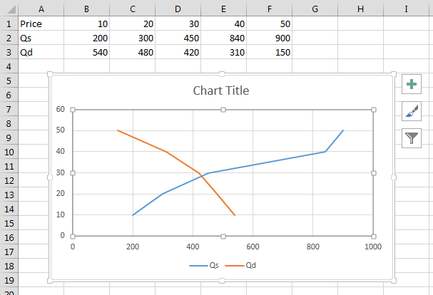 2227 How Do I Create A Supply And Demand Style Chart In Excel