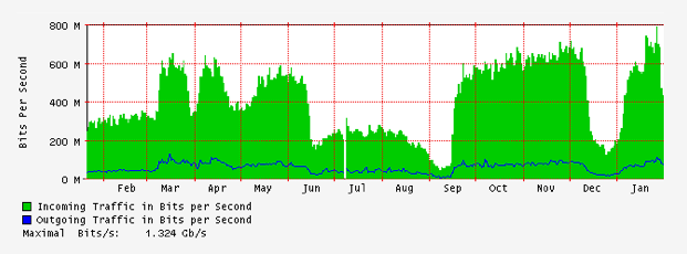 graph showing increase in internet usage to Jan 2014