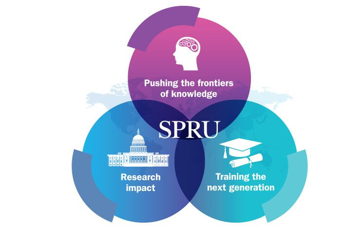 venn of SPRU key points