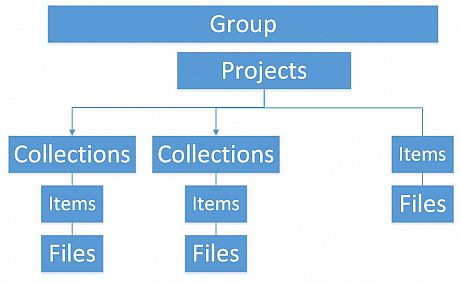 Diagram of Figshare data organisation structure