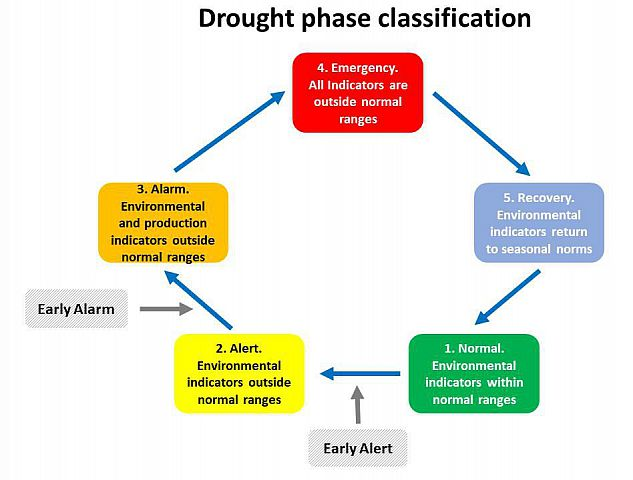 Fig 1: The existing Kenya Drought EWS phase classification (issued monthly for each county). Grey boxes show how the new Sussex forecast information can contribute to early 'alert' and  'alarm' phase classification