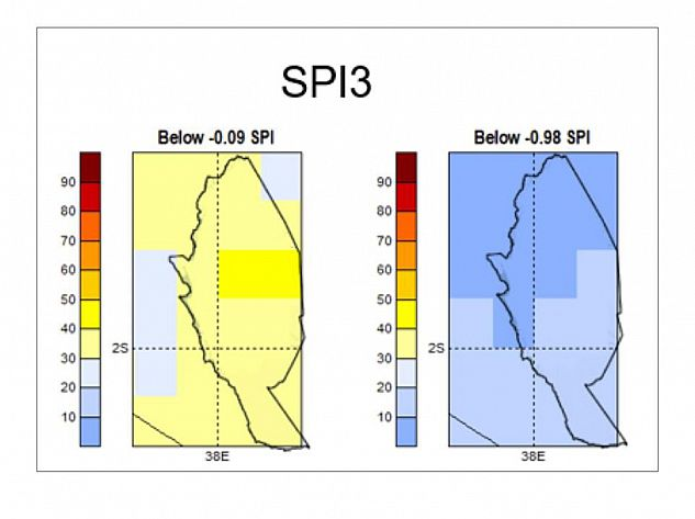 Fig 4: Example New long lead time rainfall index (SPI) forecasts for Kitui county for Oct-Dec 2019 issued July 2019. Shows probability of SPI failing below the 2 key thresholds (-0.09 and -0.98) used in drought phase classification (see Fig 1)