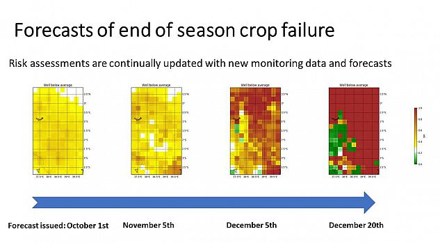 Fig 5: Example of new forecasts of end of season crop failure risk issued and updated over the growing season. Colours show the probability of getting soil moisture well below average (i.e. less than the 25th percentile), used as a proxy of crop failure