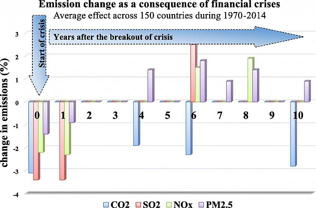 Emissions change as a result of financial crisis