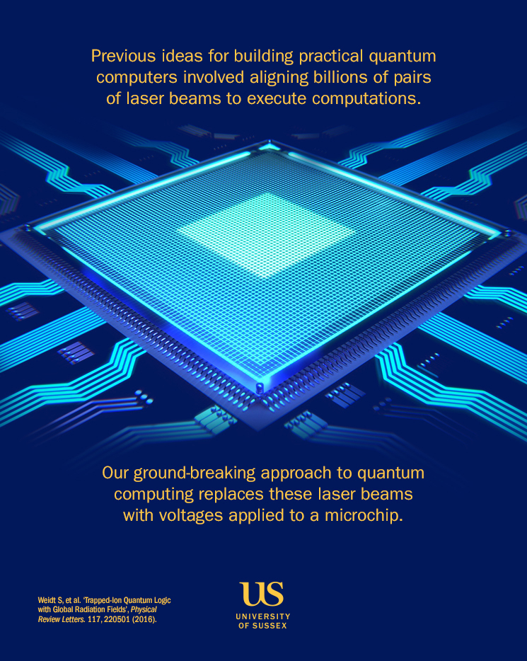 Graphic showing that previous ideas for building practical quantum computers involved aligning billions of pairs of laser beams to execute computations. Our ground-breaking approach to quantum computing replaces laser beams with voltages applied to a microchip.