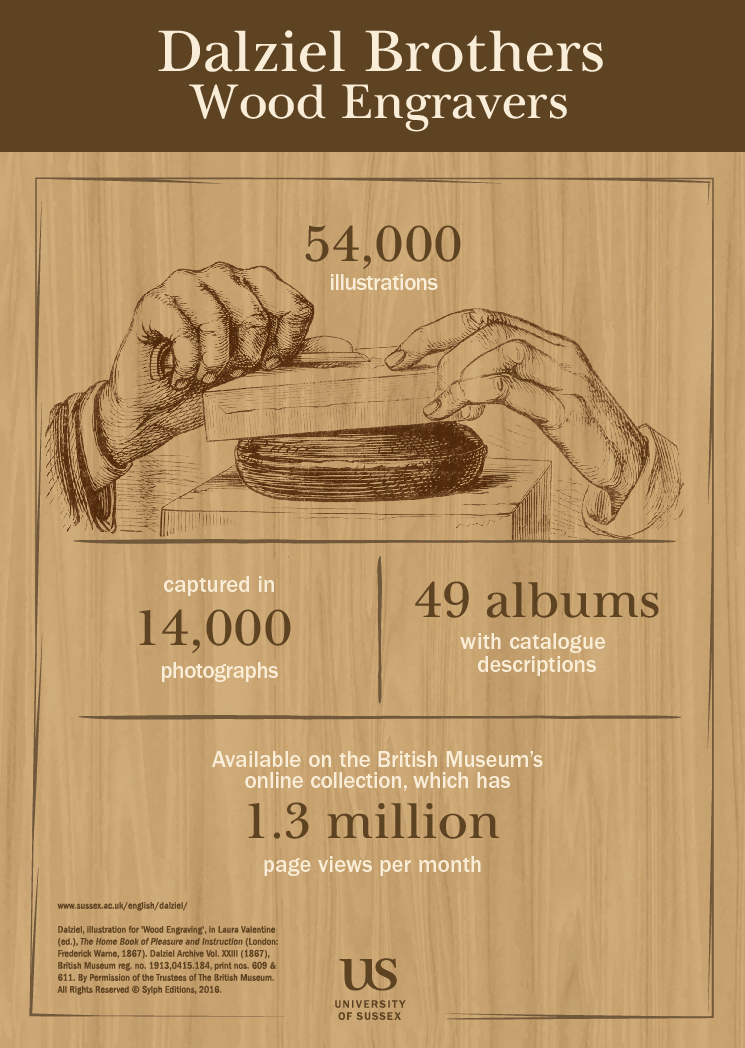 Graphic showing the number of wood engravings created by the Dalziel Brothers. There are 54,000 illustrations captured in 14,000 photographs and 49 albums with catalogue descriptions. These are all available on the British Museum's online collection which attracts 1.3 million page views per month.